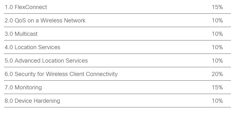 Cisco 300-430 ENWLSI Exam Topics